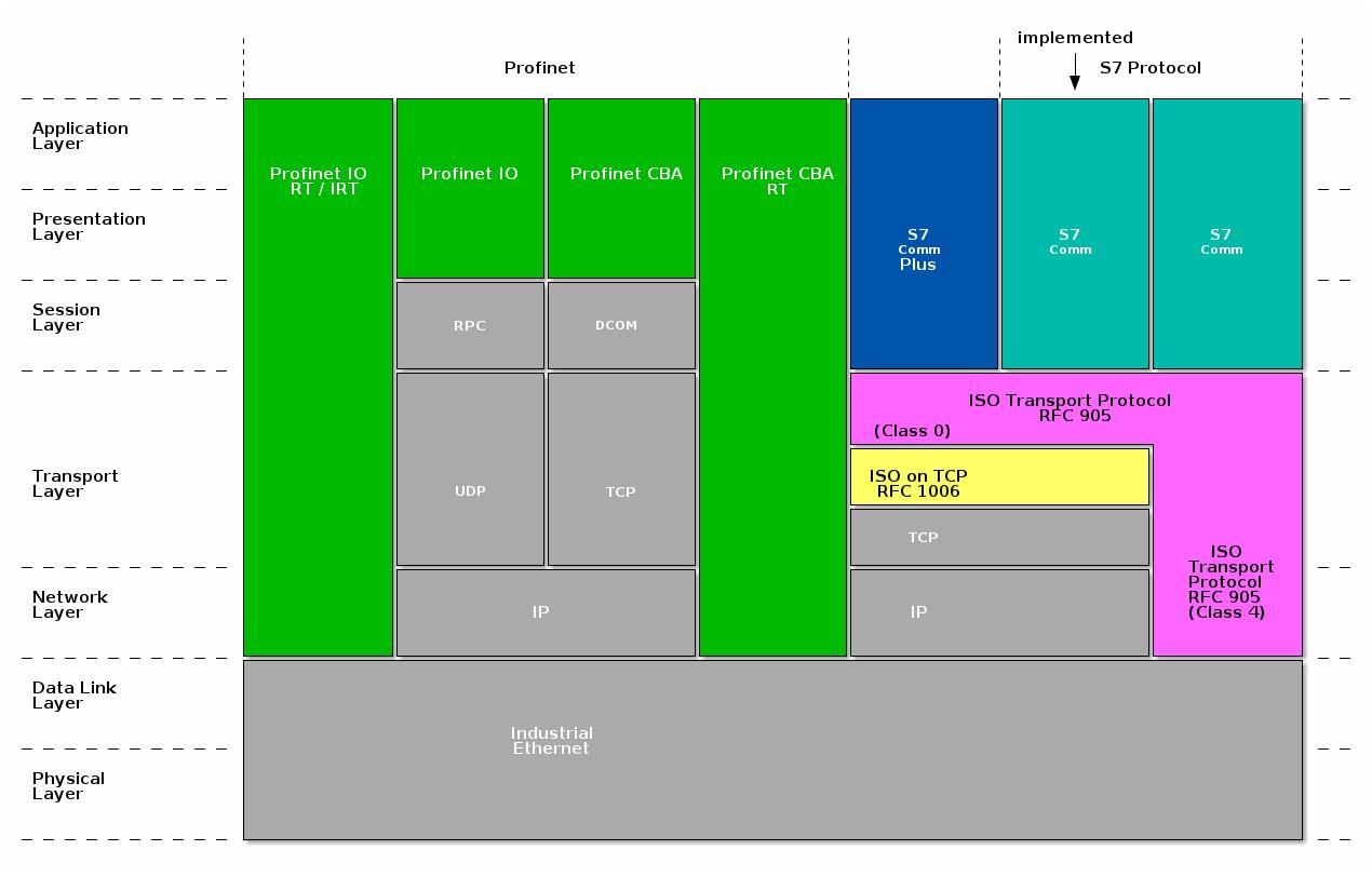 Apache PLC4X® - S7 Communication
